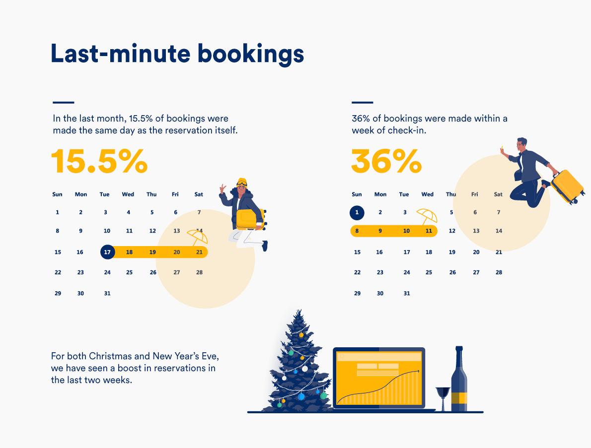 Last minute booking trends for short term rental properties